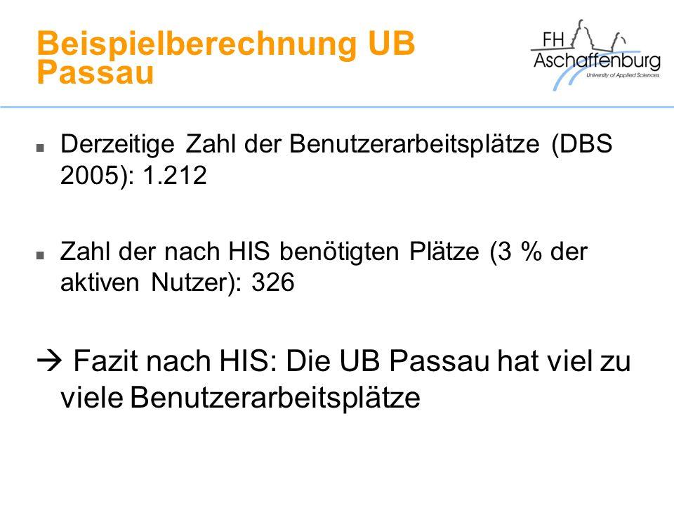 Beispielberechnung UB Passau Derzeitige Zahl der Benutzerarbeitsplätze (DBS 2005): 1.212 Zahl der nach HIS benötigten Plätze (3 % der aktiven Nutzer):