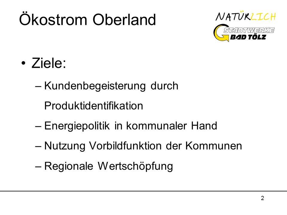 2 Ökostrom Oberland Ziele: –Kundenbegeisterung durch Produktidentifikation –Energiepolitik in kommunaler Hand –Nutzung Vorbildfunktion der Kommunen –R