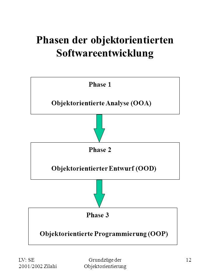 LV: SE 2001/2002 Zilahi Grundzüge der Objektorientierung 12 Phasen der objektorientierten Softwareentwicklung Phase 1 Objektorientierte Analyse (OOA) Phase 2 Objektorientierter Entwurf (OOD) Phase 3 Objektorientierte Programmierung (OOP)