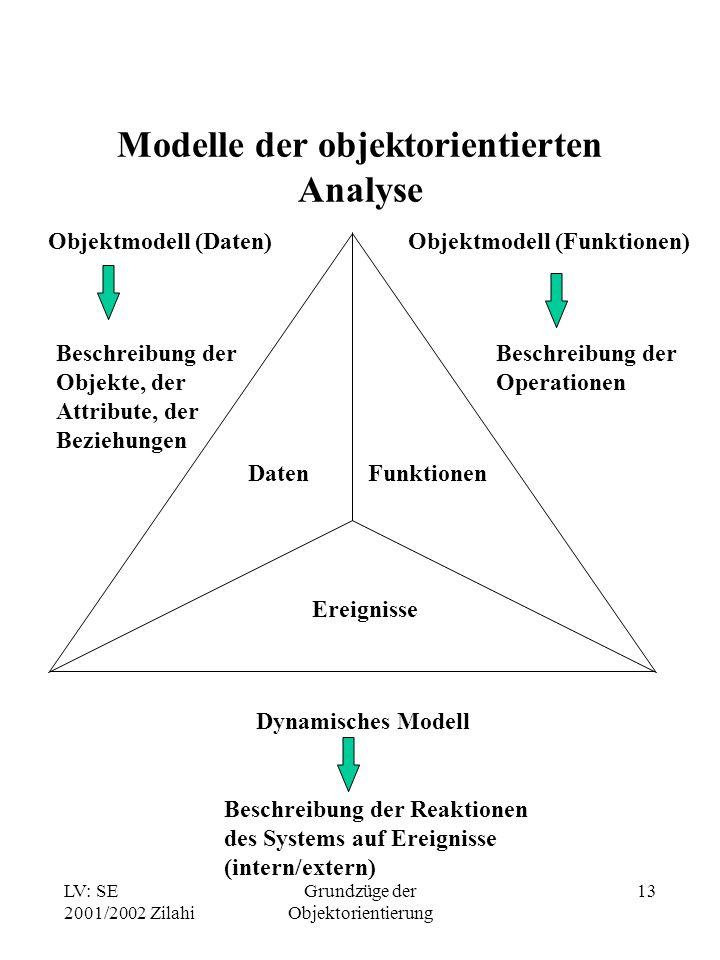 LV: SE 2001/2002 Zilahi Grundzüge der Objektorientierung 13 Modelle der objektorientierten Analyse DatenFunktionen Ereignisse Objektmodell (Daten) Beschreibung der Objekte, der Attribute, der Beziehungen Objektmodell (Funktionen) Beschreibung der Operationen Dynamisches Modell Beschreibung der Reaktionen des Systems auf Ereignisse (intern/extern)