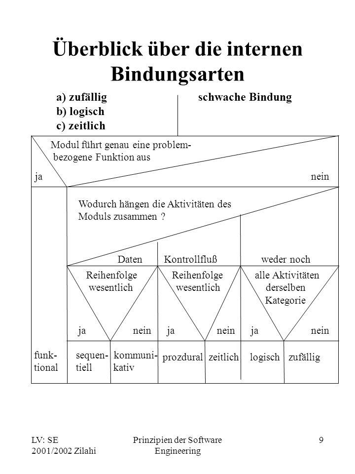 LV: SE 2001/2002 Zilahi Prinzipien der Software Engineering 9 Überblick über die internen Bindungsarten a) zufällig b) logisch c) zeitlich d) prozedur