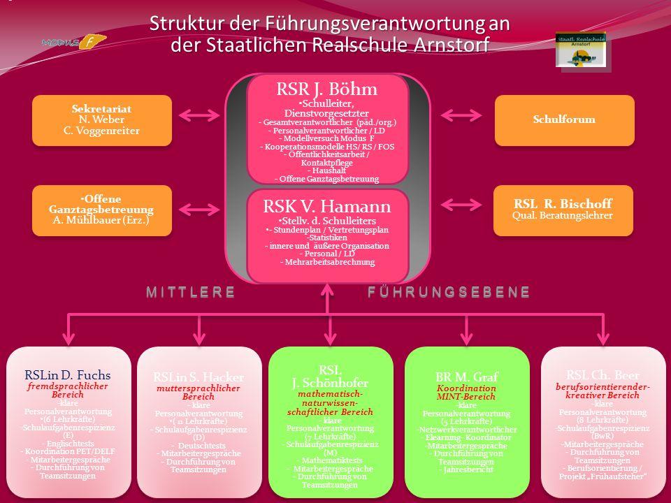 RSR J. Böhm Schulleiter, Dienstvorgesetzter - Gesamtverantwortlicher (päd./org.) - Personalverantwortlicher / LD - Modellversuch Modus F - Kooperation