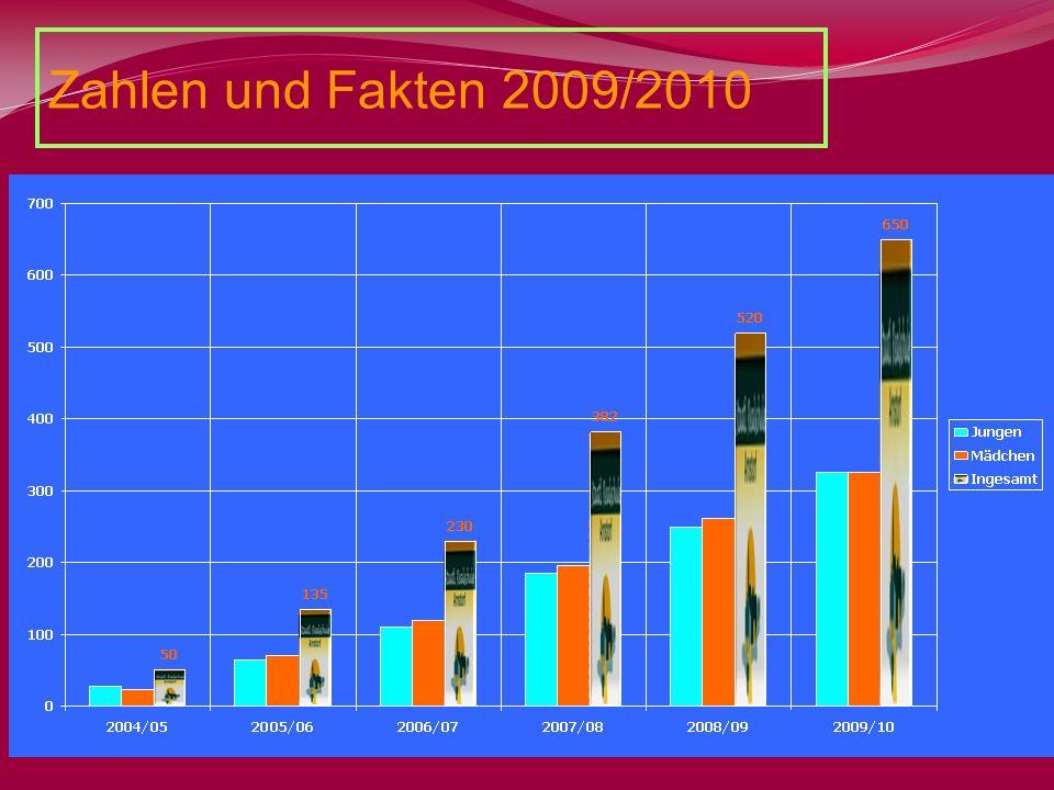 Entwicklung der Schülerzahlen durch klare Profilierung auch im MINT- Bereich Festigung der neuen Realschule in der Region Zahlen und Fakten 2009/2010