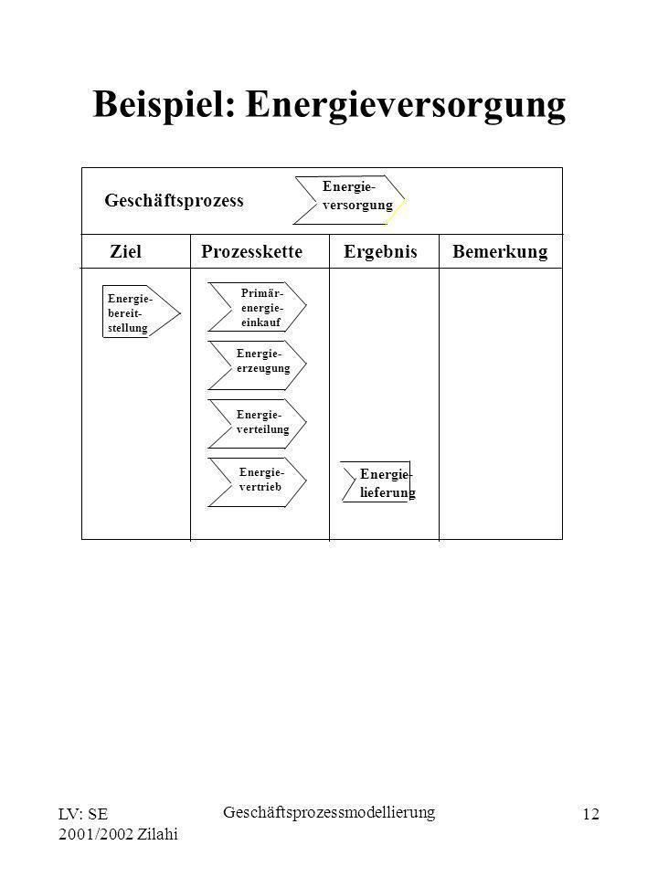 LV: SE 2001/2002 Zilahi Geschäftsprozessmodellierung 12 Geschäftsprozess Ziel Prozesskette Ergebnis Bemerkung Energie- versorgung Energie- bereit- ste