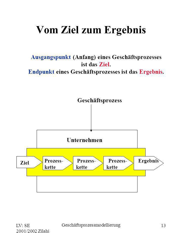 LV: SE 2001/2002 Zilahi Geschäftsprozessmodellierung 13 Ausgangspunkt (Anfang) eines Geschäftsprozesses ist das Ziel. Endpunkt eines Geschäftsprozesse