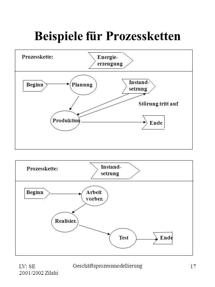 LV: SE 2001/2002 Zilahi Geschäftsprozessmodellierung 17 Prozesskette: Energie- erzeugung Beginn Ende Planung Produktion Instand- setzung Störung tritt