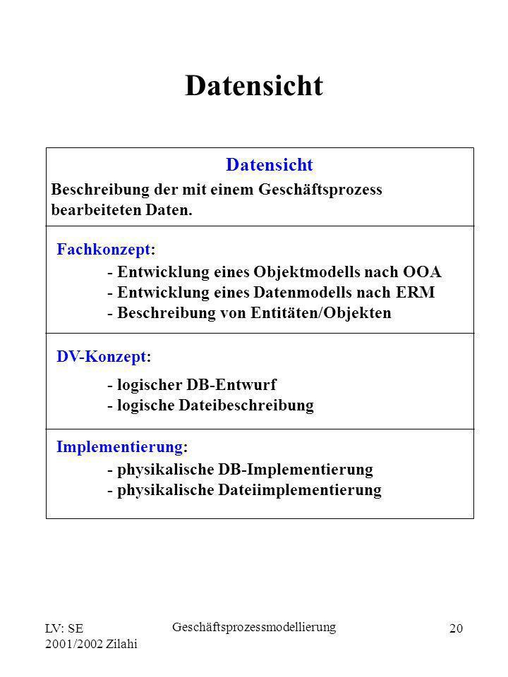 LV: SE 2001/2002 Zilahi Geschäftsprozessmodellierung 20 Datensicht Fachkonzept: Beschreibung der mit einem Geschäftsprozess bearbeiteten Daten. - Entw
