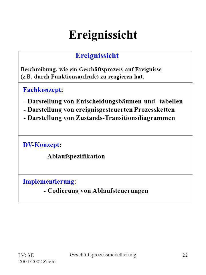 LV: SE 2001/2002 Zilahi Geschäftsprozessmodellierung 22 Ereignissicht Fachkonzept: Beschreibung, wie ein Geschäftsprozess auf Ereignisse (z.B. durch F