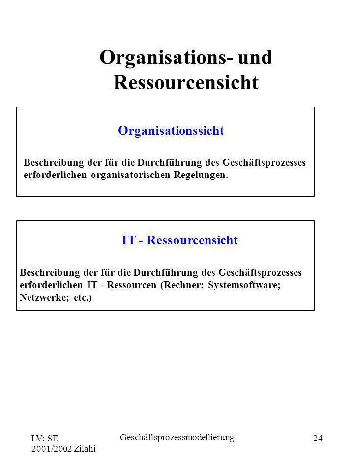 LV: SE 2001/2002 Zilahi Geschäftsprozessmodellierung 24 Organisationssicht Beschreibung der für die Durchführung des Geschäftsprozesses erforderlichen