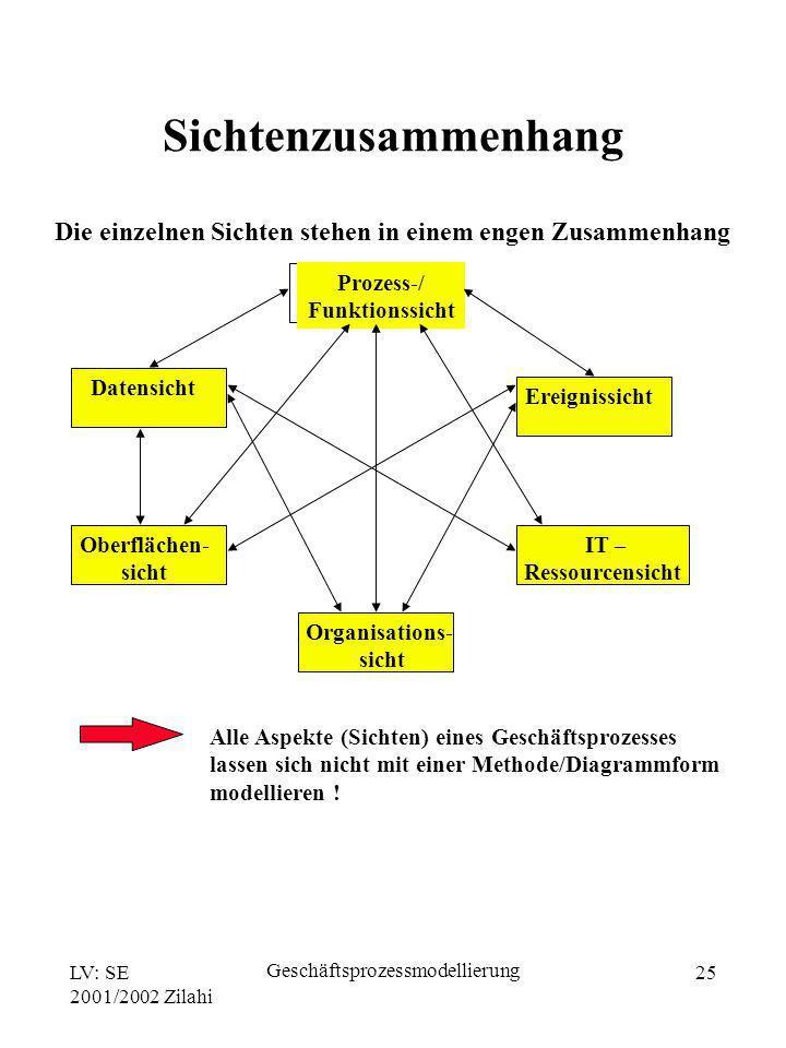 LV: SE 2001/2002 Zilahi Geschäftsprozessmodellierung 25 Die einzelnen Sichten stehen in einem engen Zusammenhang Prozess-/ Funktionssicht Datensicht E