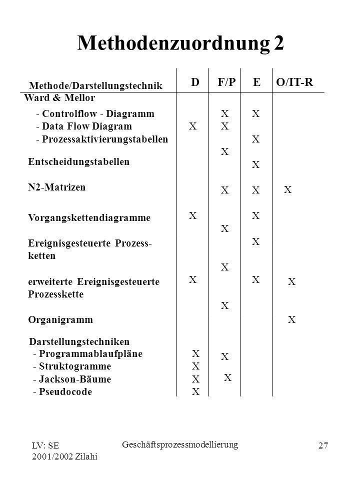 LV: SE 2001/2002 Zilahi Geschäftsprozessmodellierung 27 Methode/Darstellungstechnik D F/P E O/IT-R Ward & Mellor - Controlflow - Diagramm - Data Flow