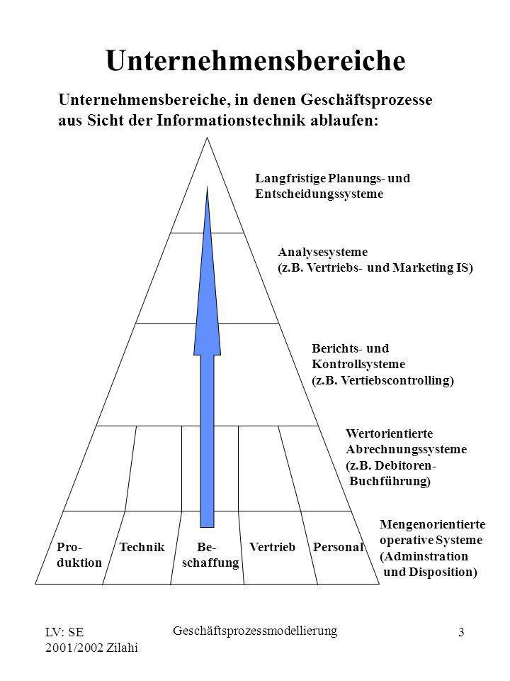 LV: SE 2001/2002 Zilahi Geschäftsprozessmodellierung 3 Unternehmensbereiche, in denen Geschäftsprozesse aus Sicht der Informationstechnik ablaufen: Pr