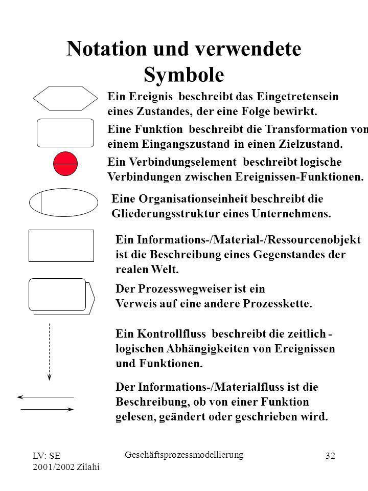 LV: SE 2001/2002 Zilahi Geschäftsprozessmodellierung 32 Ein Ereignis beschreibt das Eingetretensein eines Zustandes, der eine Folge bewirkt. Eine Funk