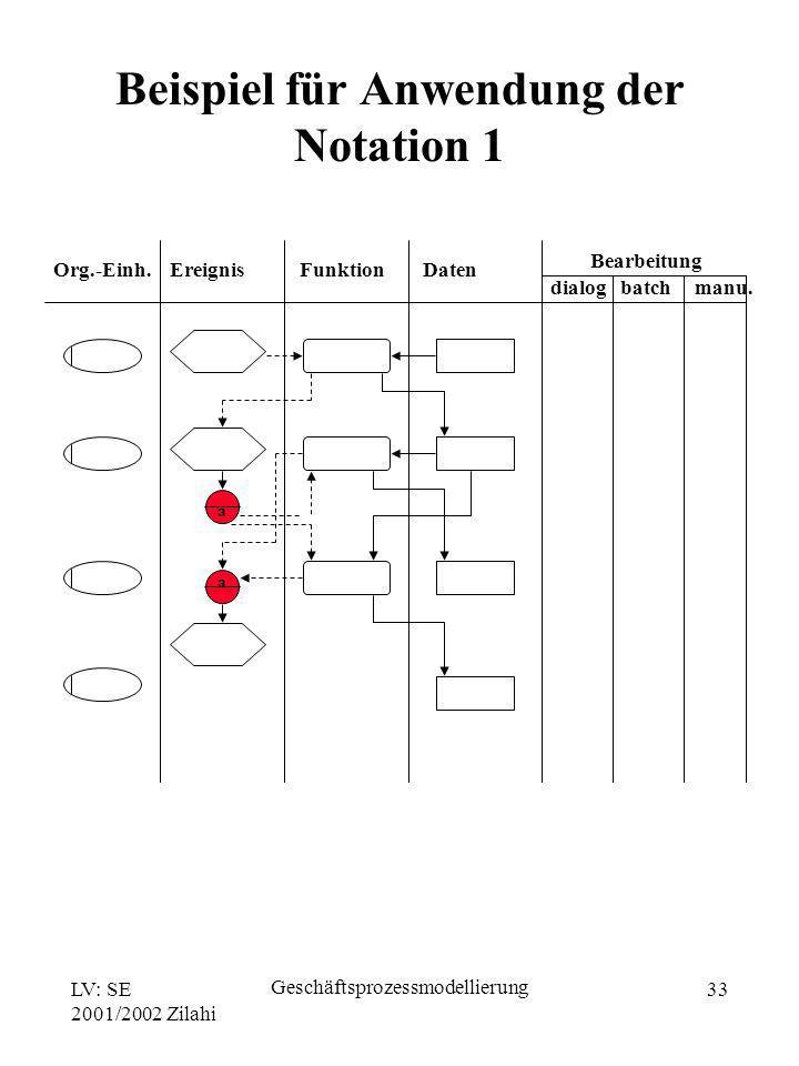 LV: SE 2001/2002 Zilahi Geschäftsprozessmodellierung 33 Org.-Einh. Ereignis Funktion Daten Bearbeitung dialog batch manu. a a Beispiel für Anwendung d