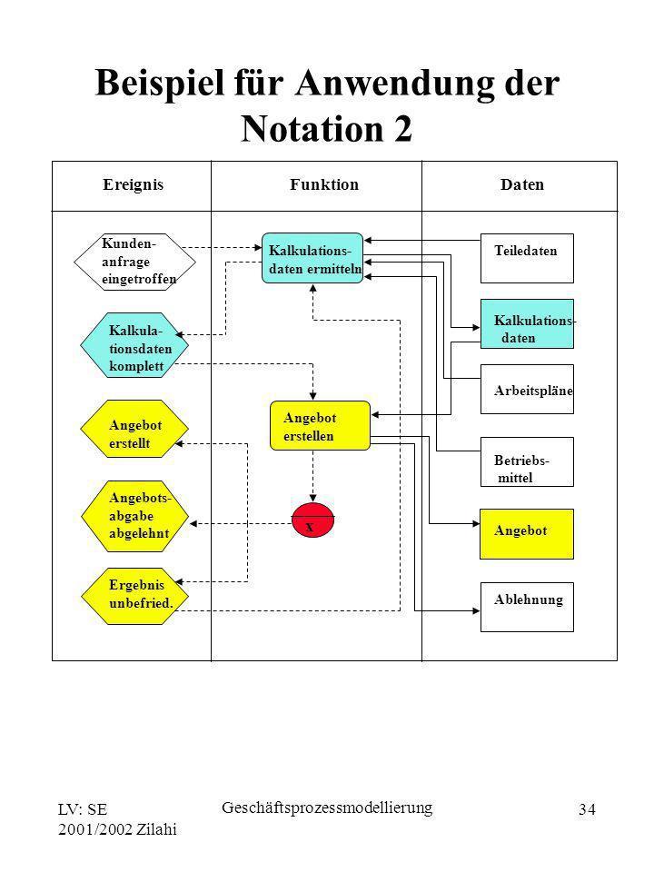 LV: SE 2001/2002 Zilahi Geschäftsprozessmodellierung 34 Ereignis Funktion Daten Kunden- anfrage eingetroffen Kalkula- tionsdaten komplett Angebot erst