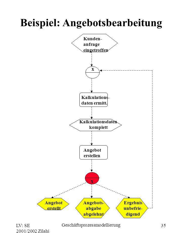 LV: SE 2001/2002 Zilahi Geschäftsprozessmodellierung 35 Kunden- anfrage eingetroffen x Kalkulations- daten ermitt. Kalkulationsdaten komplett Angebot