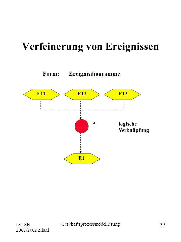 LV: SE 2001/2002 Zilahi Geschäftsprozessmodellierung 39 Form: logische Verknüpfung E11 E12 E13 E1 Ereignisdiagramme Verfeinerung von Ereignissen