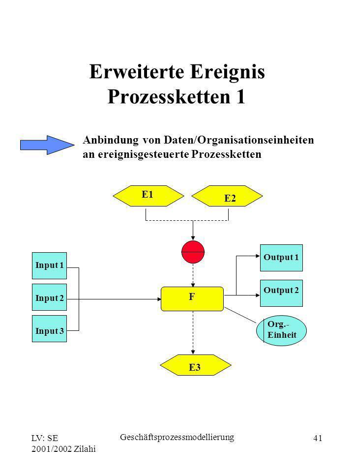 LV: SE 2001/2002 Zilahi Geschäftsprozessmodellierung 41 Anbindung von Daten/Organisationseinheiten an ereignisgesteuerte Prozessketten E1 E2 E3 F Inpu