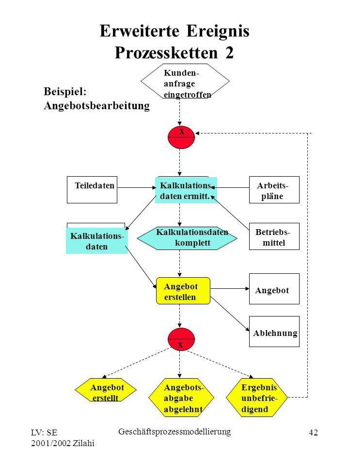 LV: SE 2001/2002 Zilahi Geschäftsprozessmodellierung 42 Beispiel: Angebotsbearbeitung Kunden- anfrage eingetroffen x Kalkulations- daten ermitt. Kalku