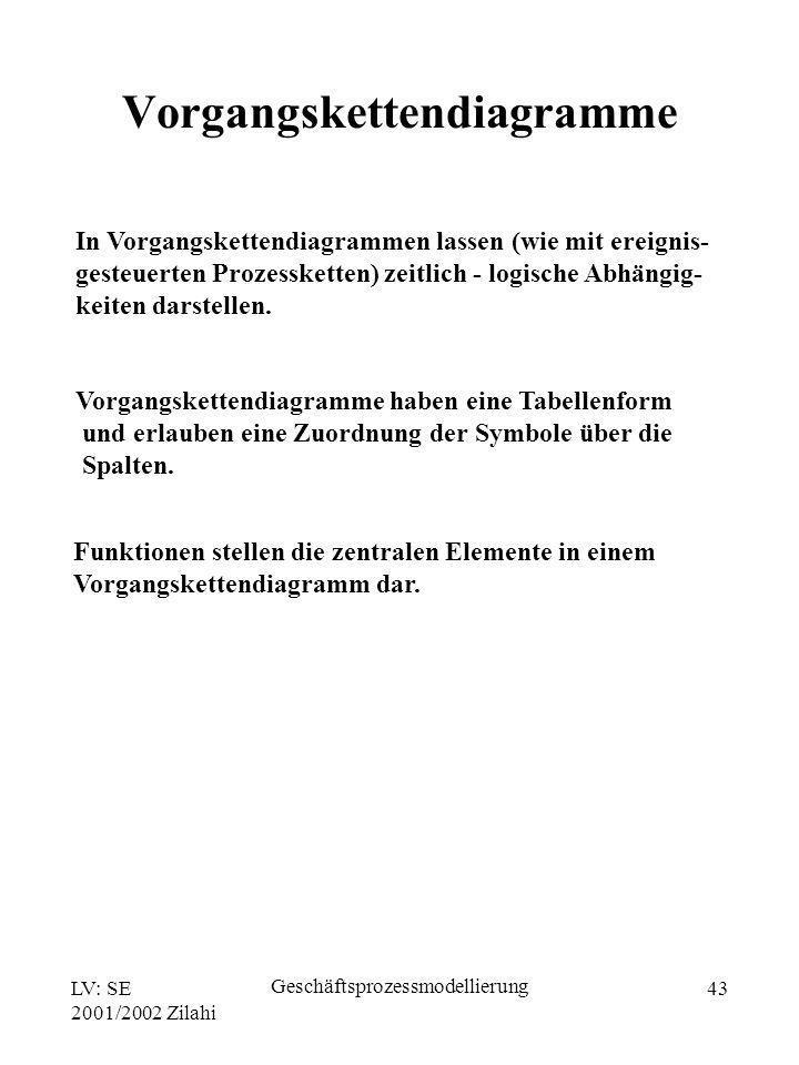 LV: SE 2001/2002 Zilahi Geschäftsprozessmodellierung 43 In Vorgangskettendiagrammen lassen (wie mit ereignis- gesteuerten Prozessketten) zeitlich - lo