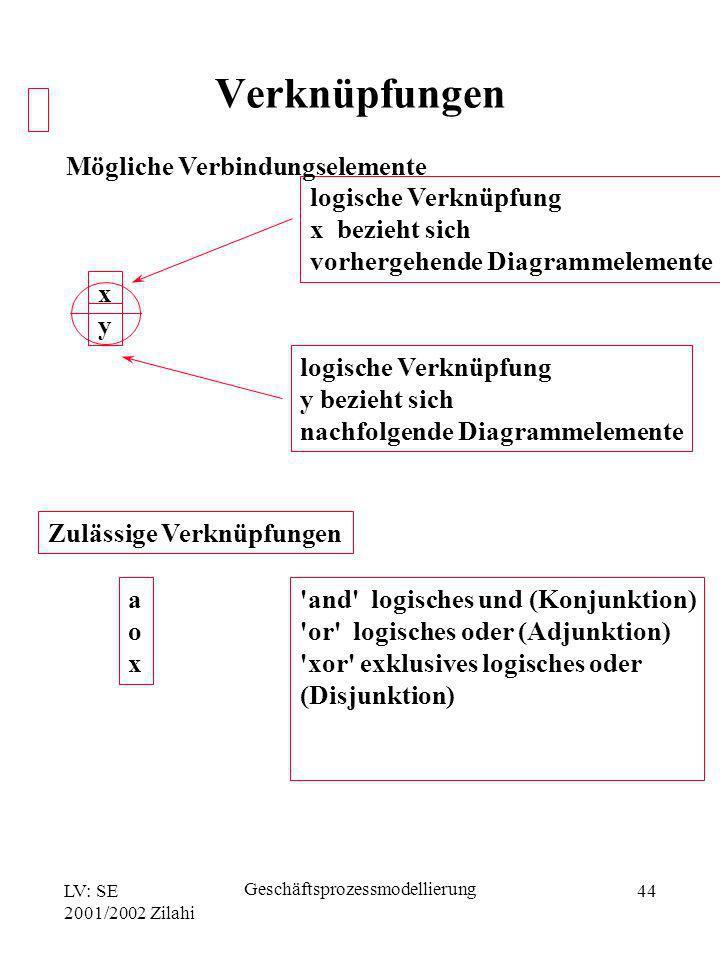 LV: SE 2001/2002 Zilahi Geschäftsprozessmodellierung 44 x y logische Verknüpfung x bezieht sich vorhergehende Diagrammelemente logische Verknüpfung y