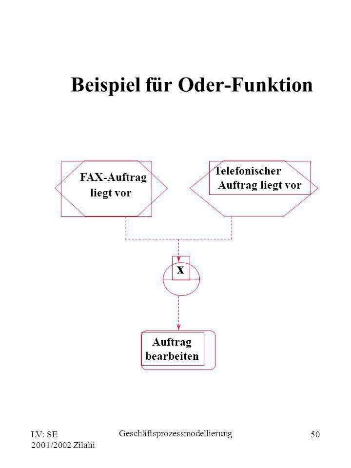 LV: SE 2001/2002 Zilahi Geschäftsprozessmodellierung 50 x FAX-Auftrag liegt vor Telefonischer Auftrag liegt vor Auftrag bearbeiten Beispiel für Oder-F