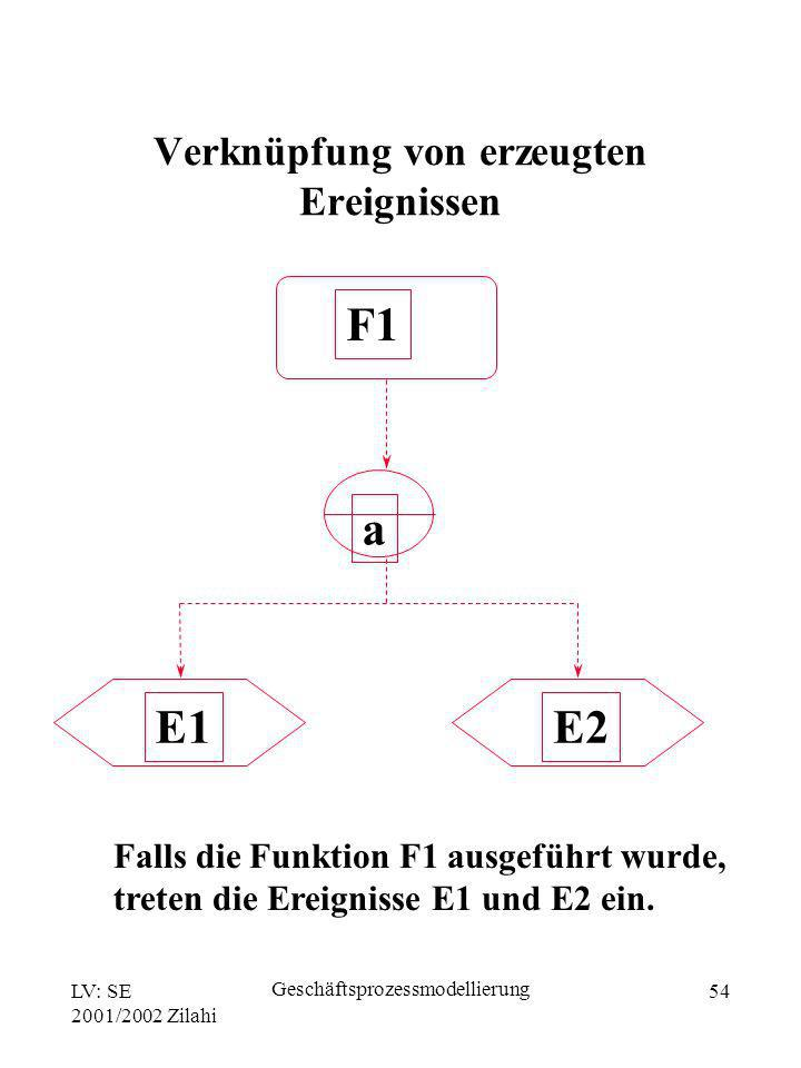 LV: SE 2001/2002 Zilahi Geschäftsprozessmodellierung 54 Falls die Funktion F1 ausgeführt wurde, treten die Ereignisse E1 und E2 ein. E1E2 F1 a Verknüp