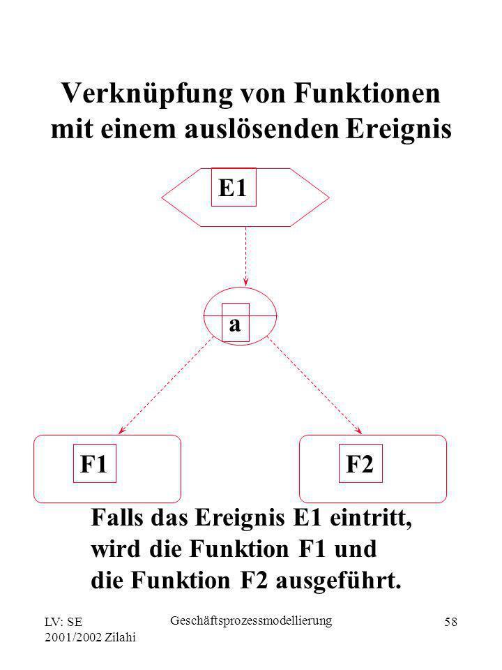 LV: SE 2001/2002 Zilahi Geschäftsprozessmodellierung 58 Falls das Ereignis E1 eintritt, wird die Funktion F1 und die Funktion F2 ausgeführt. E1 F1 a F