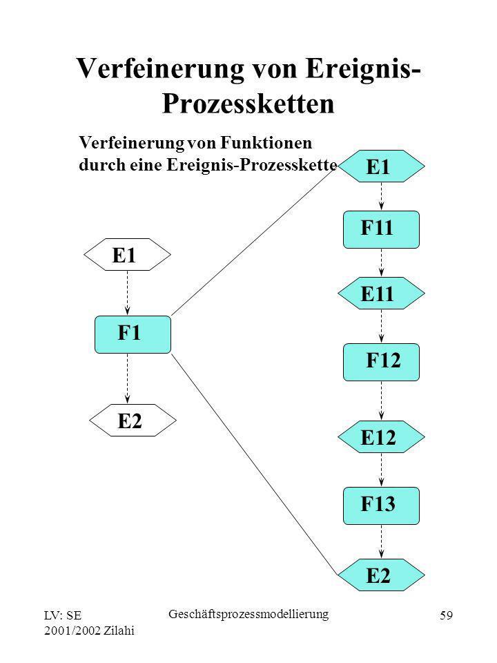 LV: SE 2001/2002 Zilahi Geschäftsprozessmodellierung 59 E1 F1 E2 E1 F11 E11 F12 E12 F13 E2 Verfeinerung von Ereignis- Prozessketten Verfeinerung von F