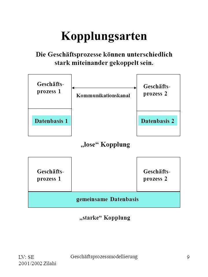 LV: SE 2001/2002 Zilahi Geschäftsprozessmodellierung 9 Die Geschäftsprozesse können unterschiedlich stark miteinander gekoppelt sein. Geschäfts- proze