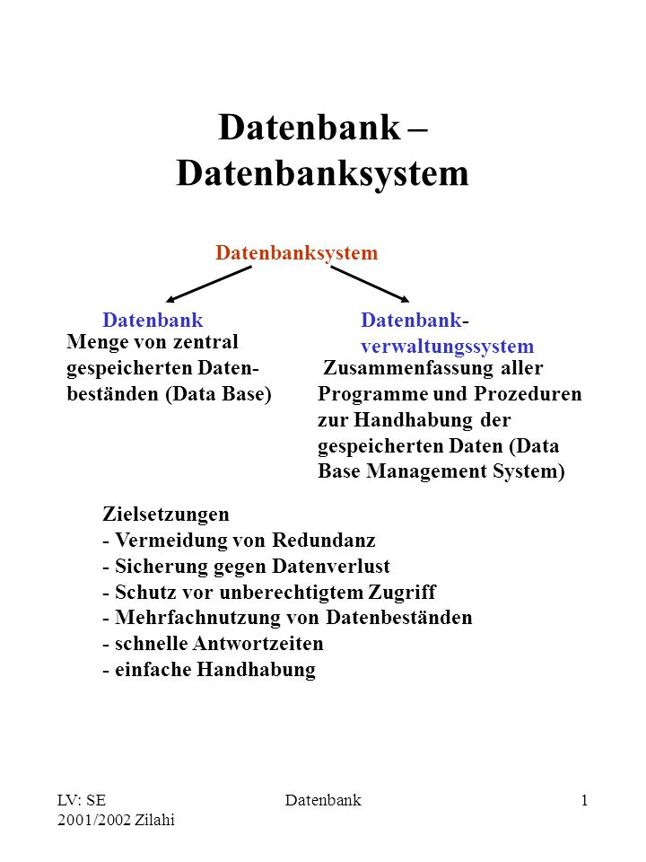 LV: SE 2001/2002 Zilahi Datenbank1 Datenbank – Datenbanksystem Datenbanksystem Datenbank Menge von zentral gespeicherten Daten- beständen (Data Base) Datenbank- verwaltungssystem Zusammenfassung aller Programme und Prozeduren zur Handhabung der gespeicherten Daten (Data Base Management System) Zielsetzungen - Vermeidung von Redundanz - Sicherung gegen Datenverlust - Schutz vor unberechtigtem Zugriff - Mehrfachnutzung von Datenbeständen - schnelle Antwortzeiten - einfache Handhabung