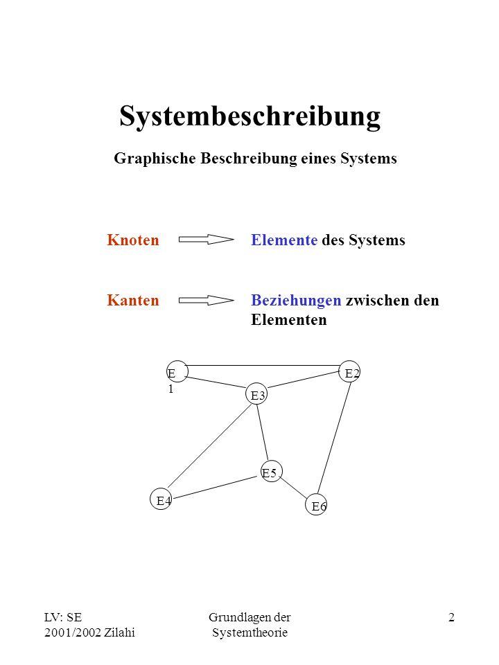 LV: SE 2001/2002 Zilahi Grundlagen der Systemtheorie 2 Systembeschreibung Graphische Beschreibung eines Systems Knoten Kanten Elemente des Systems Bez