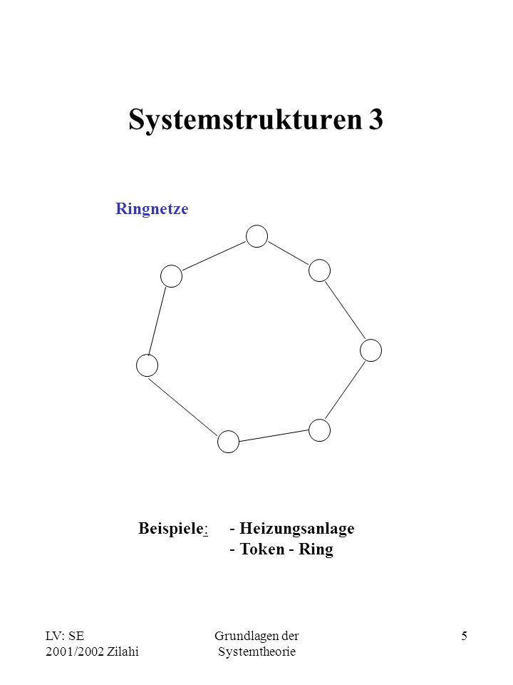 LV: SE 2001/2002 Zilahi Grundlagen der Systemtheorie 5 Systemstrukturen 3 Ringnetze Beispiele:- Heizungsanlage - Token - Ring