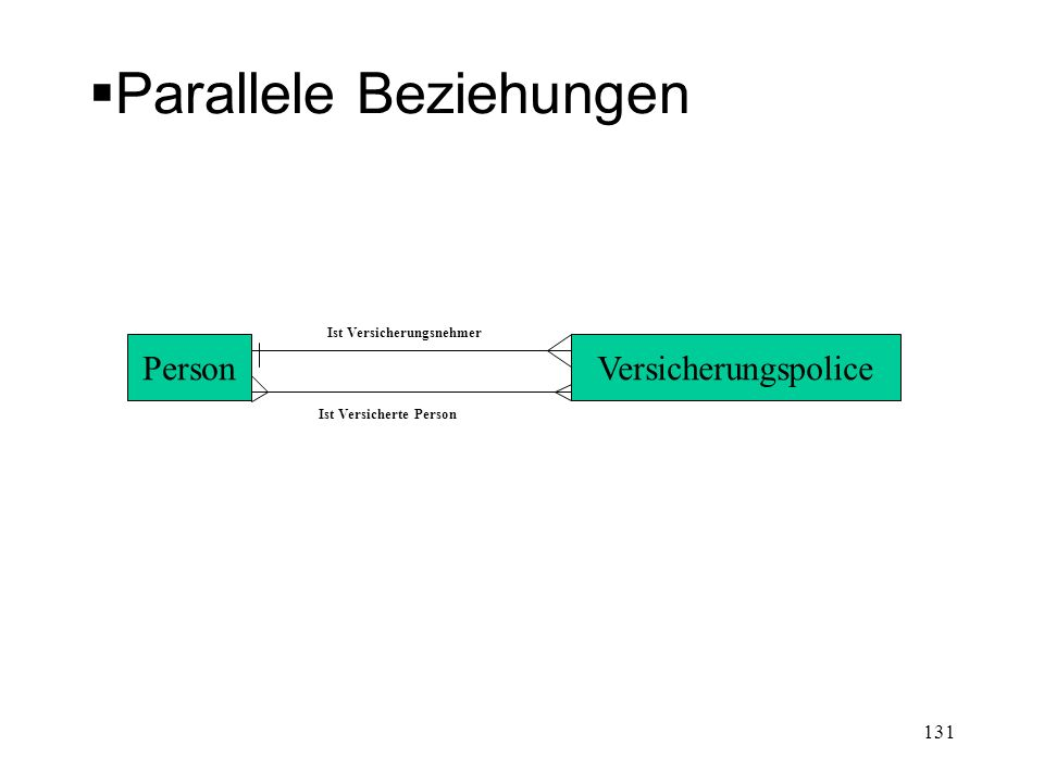 Parallele Beziehungen PersonVersicherungspolice Ist Versicherungsnehmer Ist Versicherte Person 131