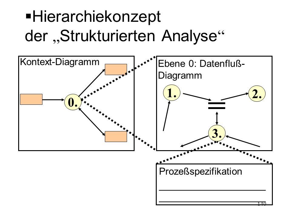 Hierarchiekonzept der Strukturierten Analyse 0. 3. Kontext-Diagramm Ebene 0: Datenfluß- Diagramm 2. 1. Prozeßspezifikation______________________ 140