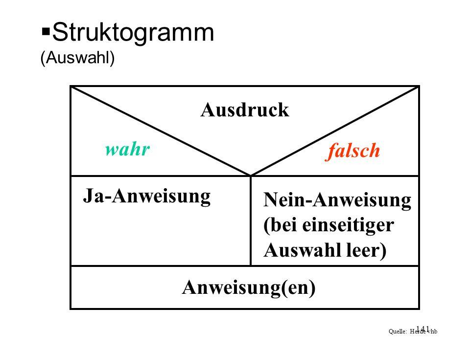 Struktogramm (Auswahl) Ausdruck wahr falsch Ja-Anweisung Nein-Anweisung (bei einseitiger Auswahl leer) Anweisung(en) Quelle: Herde vhb 141