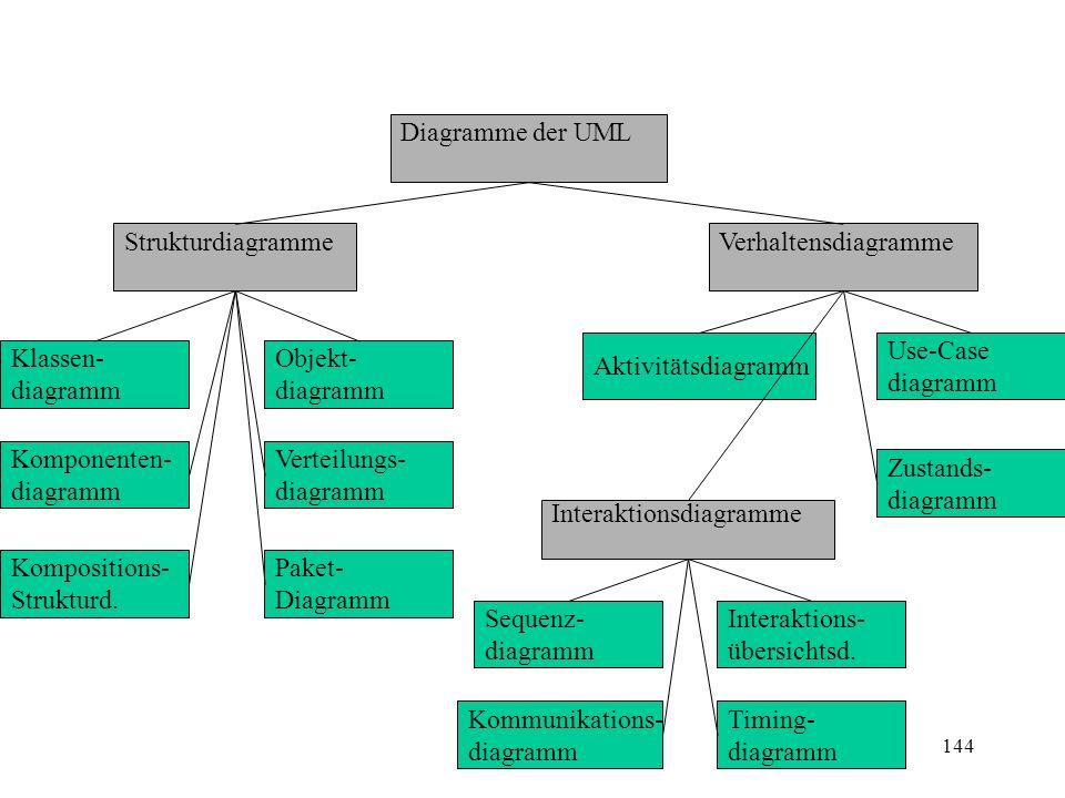 Diagramme der UML Strukturdiagramme Klassen- diagramm Komponenten- diagramm Kompositions- Strukturd. Objekt- diagramm Verteilungs- diagramm Paket- Dia