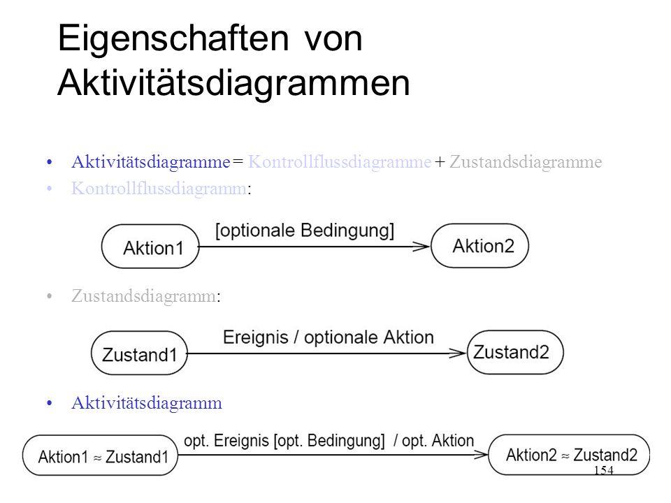 Eigenschaften von Aktivitätsdiagrammen Aktivitätsdiagramme = Kontrollflussdiagramme + Zustandsdiagramme Kontrollflussdiagramm: Zustandsdiagramm: Aktiv