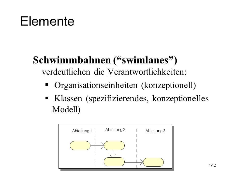 Elemente Schwimmbahnen (swimlanes) verdeutlichen die Verantwortlichkeiten: Organisationseinheiten (konzeptionell) Klassen (spezifizierendes, konzeptio