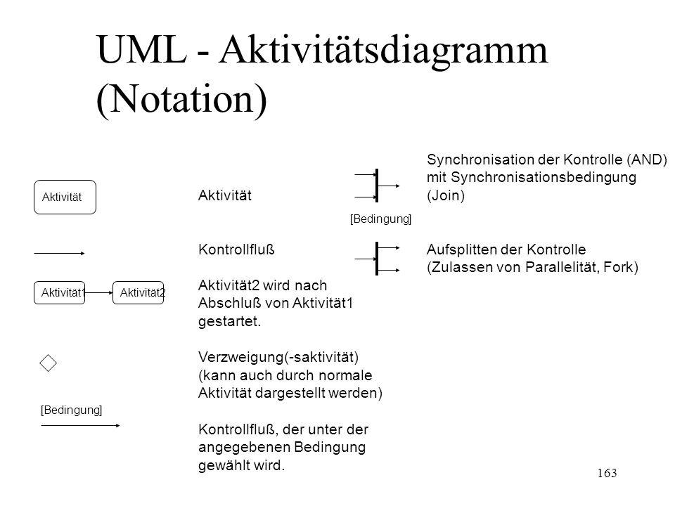 UML - Aktivitätsdiagramm (Notation) Aktivität Aktivität1Aktivität2 [Bedingung] Aktivität Kontrollfluß Aktivität2 wird nach Abschluß von Aktivität1 ges