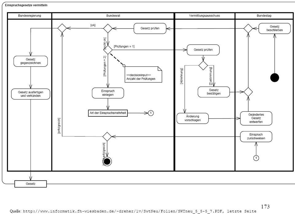 Quelle: http://www.informatik.fh-wiesbaden.de/~dreher/lv/SwtNeu/Folien/SWTneu_5_5-5_7.PDF, letzte Seite 173