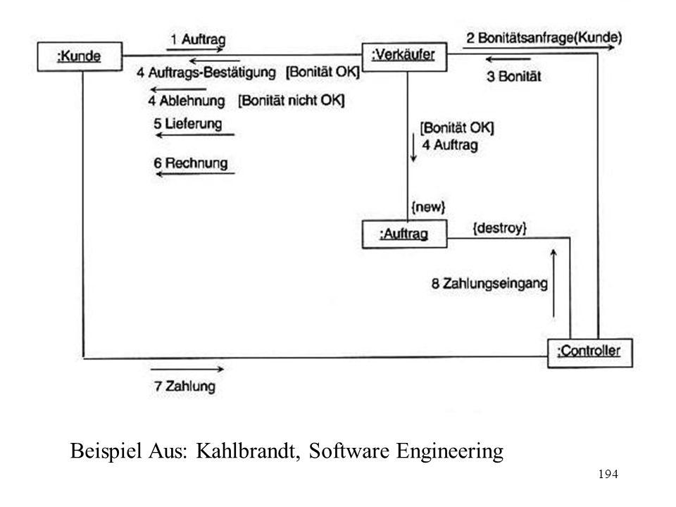 Beispiel Aus: Kahlbrandt, Software Engineering 194