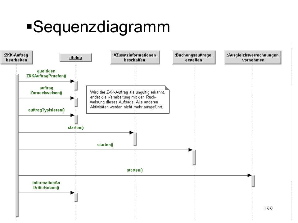 Sequenzdiagramm 199