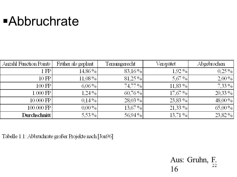 Abbruchrate Aus: Gruhn, F. 16 22