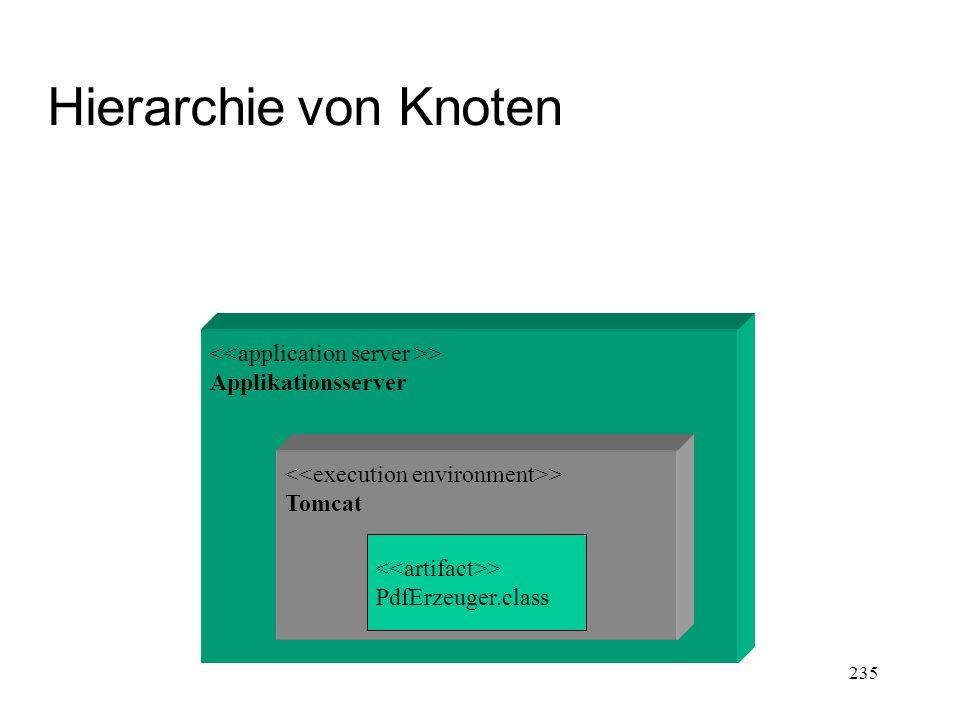 Hierarchie von Knoten > Applikationsserver > Tomcat > PdfErzeuger.class 235