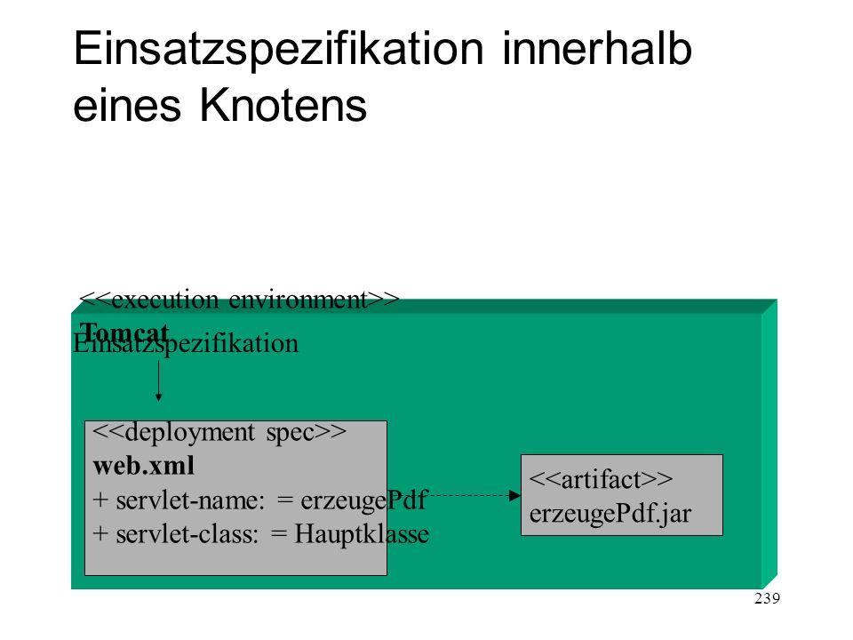 Einsatzspezifikation innerhalb eines Knotens > Tomcat > web.xml + servlet-name: = erzeugePdf + servlet-class: = Hauptklasse > erzeugePdf.jar Einsatzsp
