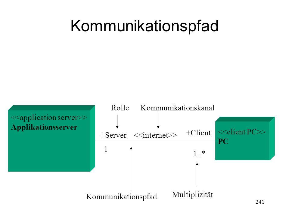Kommunikationspfad +Server 1 1..* +Client > Kommunikationspfad Multiplizität KommunikationskanalRolle > PC > Applikationsserver 241