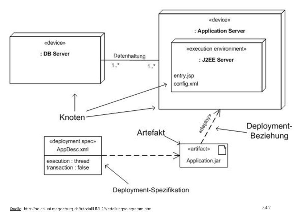 Quelle: http://se.cs.uni-magdeburg.de/tutorial/UML2/Verteilungsdiagramm.htm 247