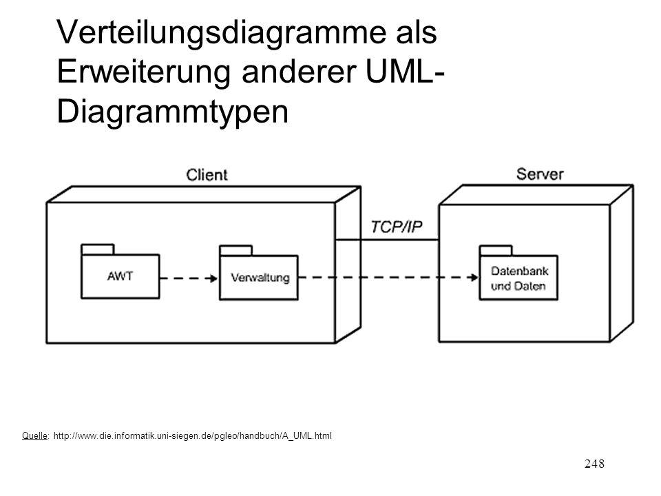 Verteilungsdiagramme als Erweiterung anderer UML- Diagrammtypen Quelle: http://www.die.informatik.uni-siegen.de/pgleo/handbuch/A_UML.html 248