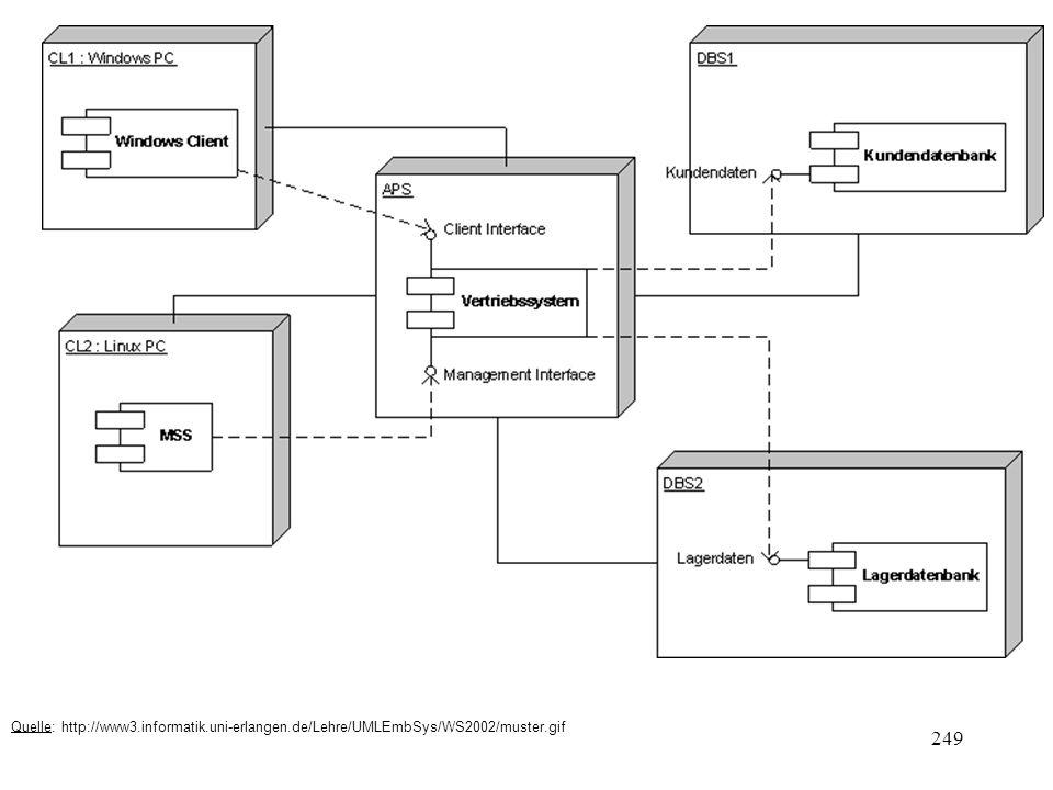 Quelle: http://www3.informatik.uni-erlangen.de/Lehre/UMLEmbSys/WS2002/muster.gif 249